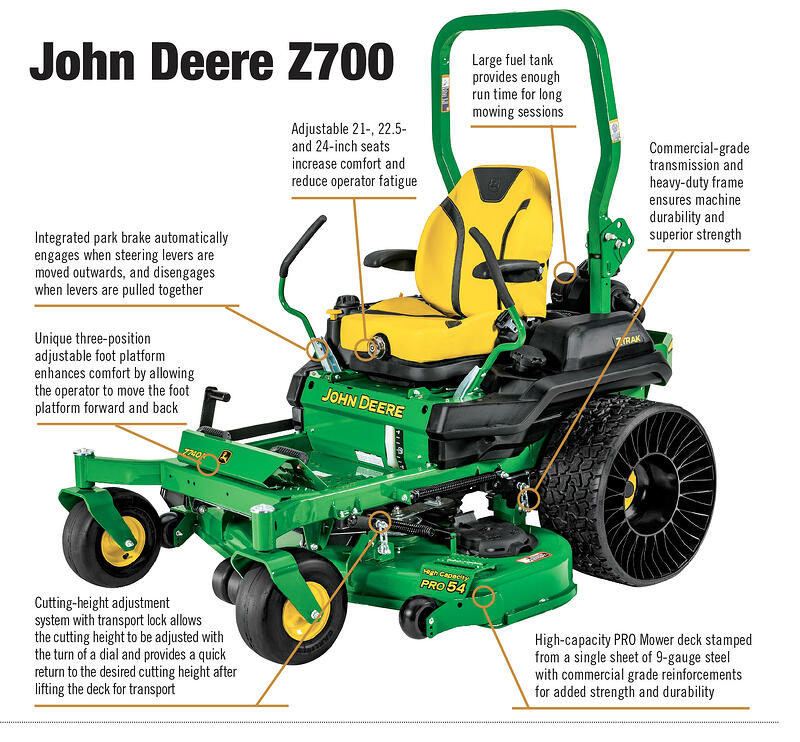 Introducing the All NEW John Deere Z700